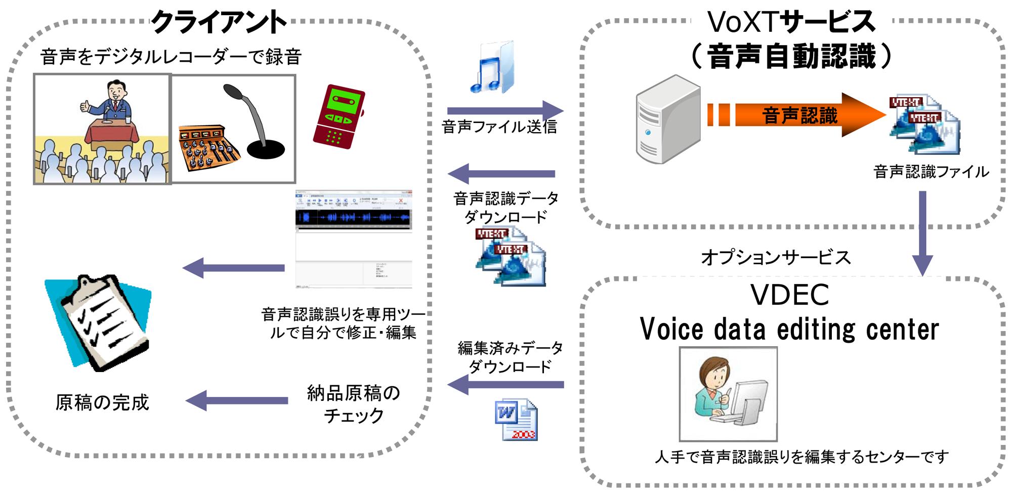 VoXTサービス