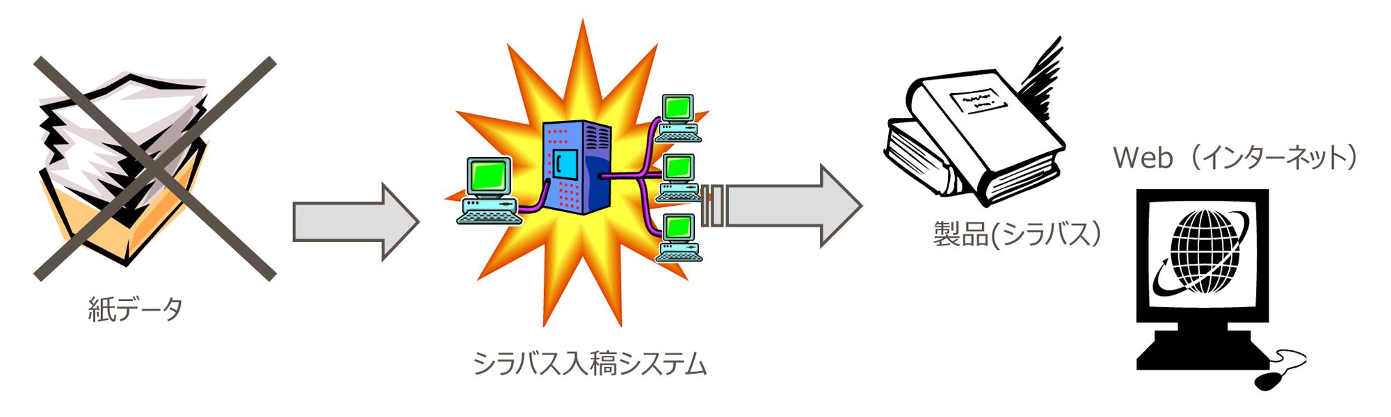 シラバスDB入力・管理システム